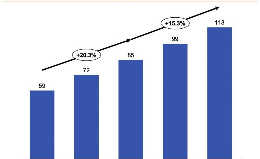 Wereldwijde SaaS uitgaven $xmilj